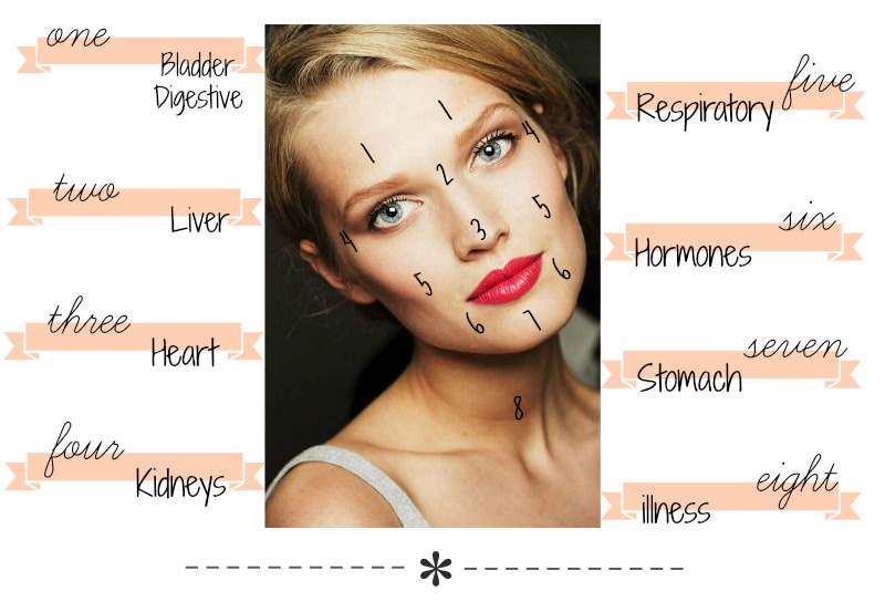 Face Mapping Understand Your Acne KOJA Beauty - Face map for acne